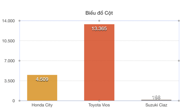 """Hết tháng """"cô hồn"""", Suzuki Ciaz giảm giá cả trăm triệu chạy đua cùng Honda, Toyota - Ảnh 2."""