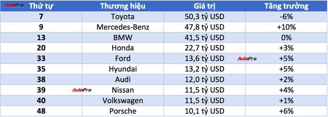 Top hãng xe giá trị nhất thế giới: MINI vượt mặt Ferrari - Ảnh 1.