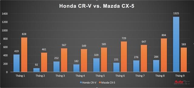 Giảm giá kịch sàn, Honda CR-V bán chạy gấp đôi Mazda CX-5 - Ảnh 1.