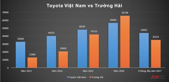 Trường Hải đưa giá xe Mazda, Kia xuống thấp kỷ lục - Ảnh 4.