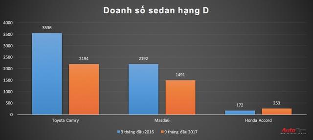 Bán chậm, hàng loạt sedan hạng D giảm giá để hút khách hàng Việt - Ảnh 3.