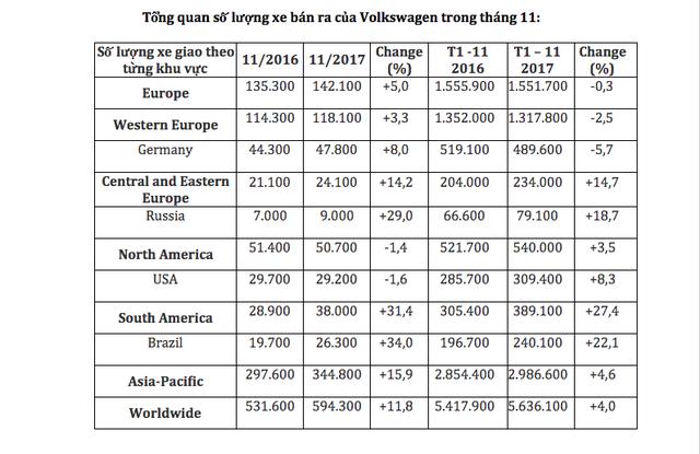 Việt Nam là thị trường có mức tăng trưởng lớn nhất của Volkswagen - Ảnh 3.