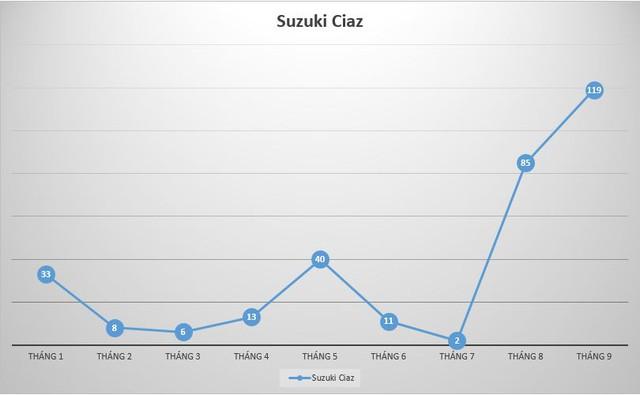 Suzuki Ciaz thoát cảnh ế ẩm nhờ giảm giá sốc - Ảnh 1.