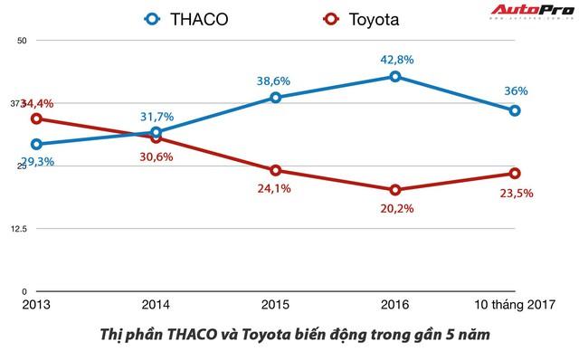 Toyota vs Trường Hải: Cuộc đua thị phần khó đoán trong năm 2018 - Ảnh 3.