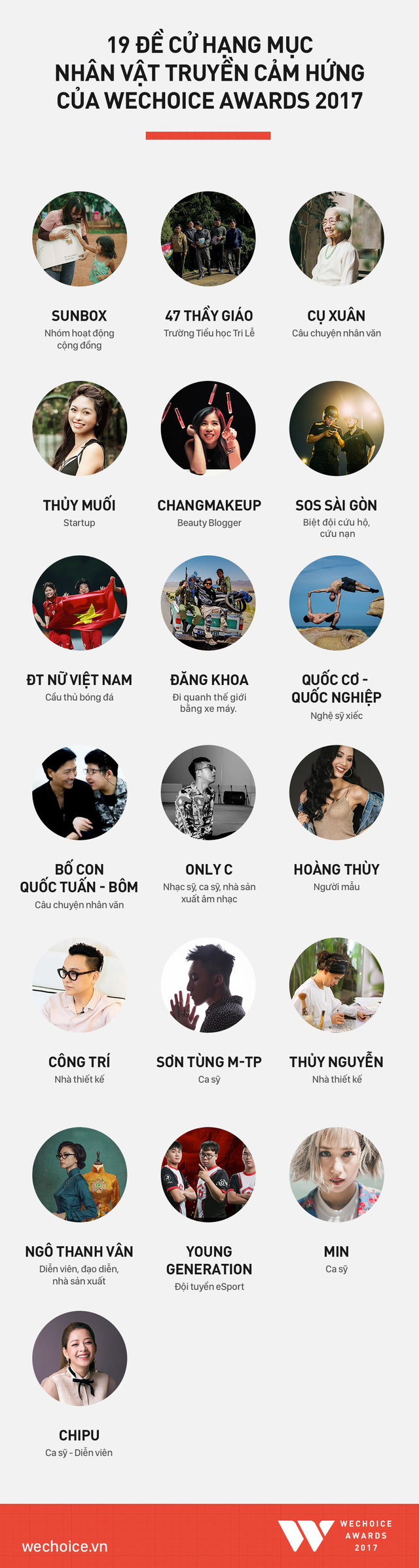 19 nhân vật truyền cảm hứng tại WeChoice Awards 2017 là ai? - Ảnh 1.