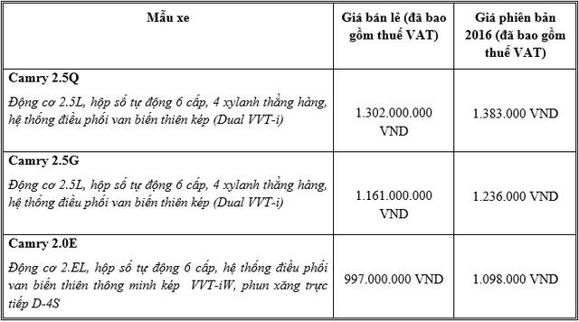 Toyota Camry 2017 ra mắt Việt Nam, thay đổi nhẹ nhàng, giá rẻ hơn đáng kể  - Ảnh 6.