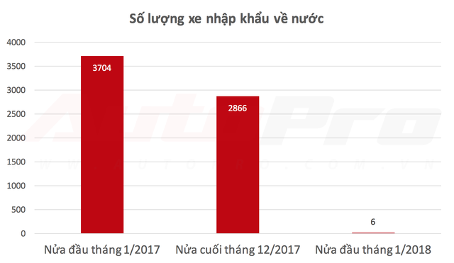 Ô tô nhập khẩu thất thế, đầu năm 2018 sẽ là sân chơi riêng của xe lắp ráp - Ảnh 1.