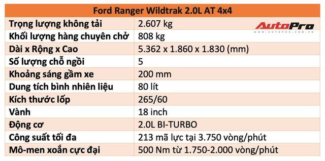 Trải nghiệm nhanh Ford Ranger Wildtrak 2018: Dễ hiểu tại sao là vua phân khúc bán tải - Ảnh 2.