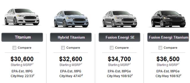 Mặc cả giá xe - Chuyện cần làm nếu không muốn bị mua hớ tại Mỹ - Ảnh 1.