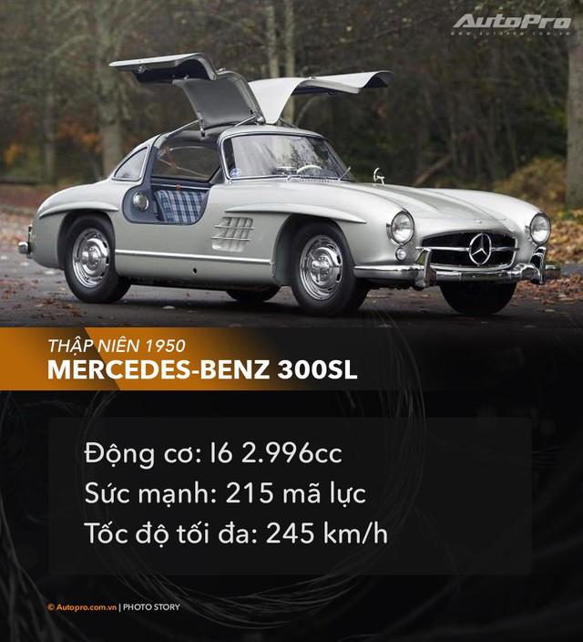 Hành trình phá vỡ những giới hạn tốc độ của ngành công nghiệp xe hơi thế giới - Ảnh 6.