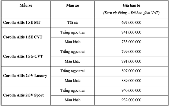 Toyota Corolla Altis tại Việt Nam nâng cấp loạt công nghệ an toàn, tăng giá gần 40 triệu đồng - Ảnh 3.