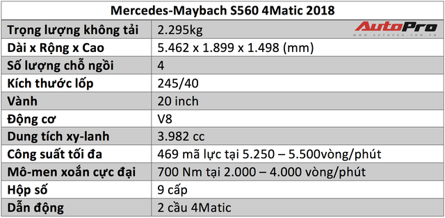 [Video] Xem trước Mercedes-Maybach S560 giá trên 11 tỷ sẽ ra mắt tại VMS 2018 - Ảnh 2.