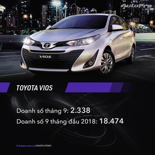 10 xe bán chạy nhất tháng 9/2018: Toyota Vios bỏ xa Hyundai Grand i10, Honda CR-V vượt Mazda CX-5 - Ảnh 2.