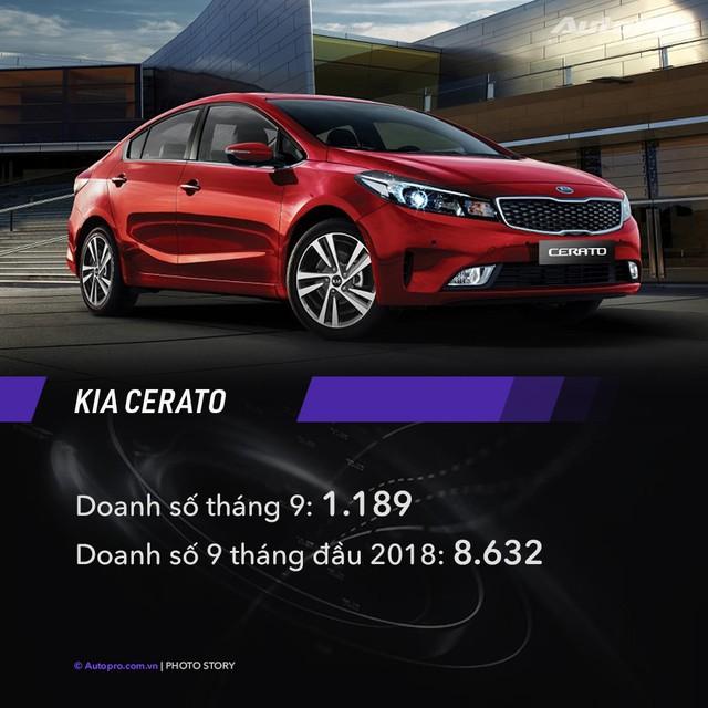 10 xe bán chạy nhất tháng 9/2018: Toyota Vios bỏ xa Hyundai Grand i10, Honda CR-V vượt Mazda CX-5 - Ảnh 6.