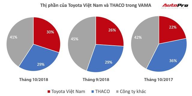 Gộp cả xe khách, xe tải, Kia, Mazda, Peugeot nhưng THACO vẫn thua Toyota Việt Nam - Ảnh 1.