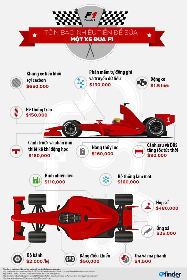 Một chiếc xe đua F1 đắt đến mức nào? - Ảnh 1.