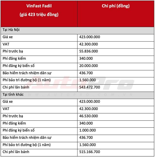 Ngay cả khuyến mại kịch sàn, muốn lăn bánh VinFast Fadil cần ít nhất 420 triệu đồng - Ảnh 1.