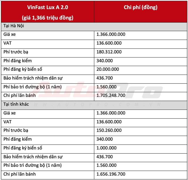 Chi phí lăn bánh 2 mẫu sedan và SUV VinFast từ hơn 1 tỷ đồng, cao nhất hơn 2,2 tỷ đồng - Ảnh 2.
