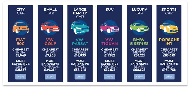Đây chính là những quốc gia bán xe rẻ nhất và đắt nhất từng phân khúc - Ảnh 1.