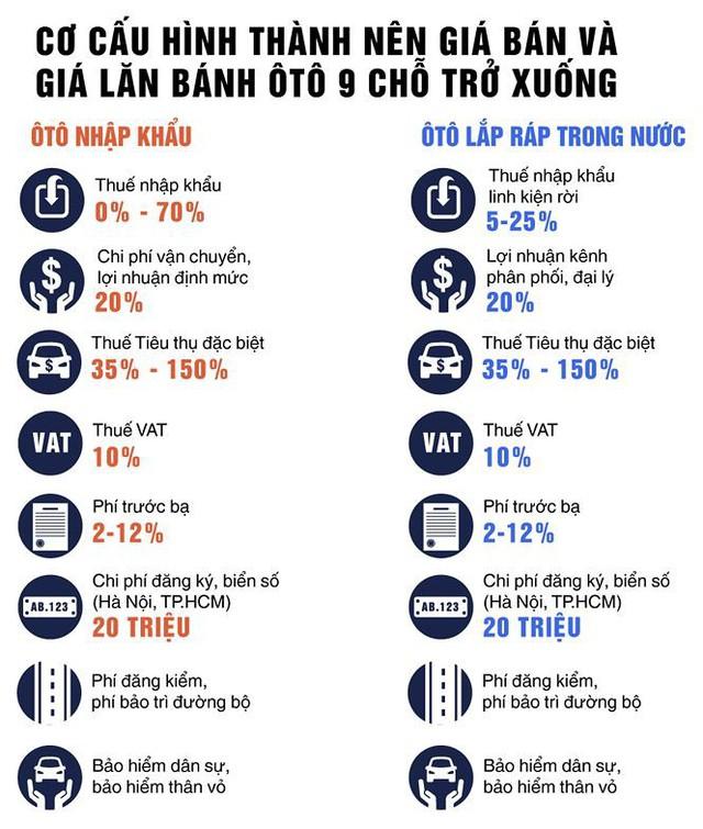 Vì sao giá bán và lăn bánh ô tô ở Việt Nam cao? - Ảnh 1.