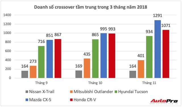 Mazda CX-5 và Honda CR-V ganh đua ngôi vương, Hyundai Tucson và Mitsubishi Outlander âm thầm vươn lên dịp cuối năm - Ảnh 3.