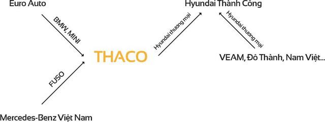 Vụ ly hôn Nissan-Tan Chong và những cuộc hôn phối đáng chú ý trên thị trường ô tô Việt Nam - Ảnh 3.