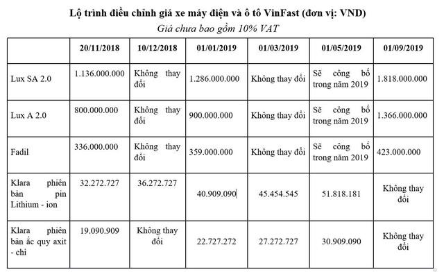 Xe VinFast sắp tăng giá 3 lần liên tiếp: Giá SUV cao nhất từ 2 tỷ đồng - Ảnh 4.