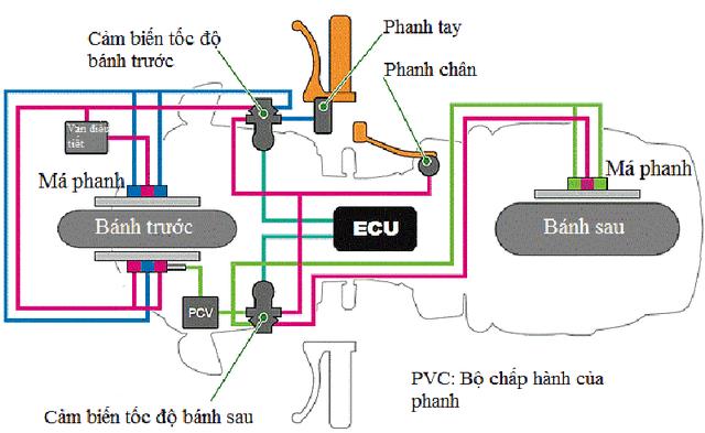 Hiểm hoạ khó lường khi độ ABS cho xe máy và giải pháp từ nhà sản xuất - Ảnh 2.