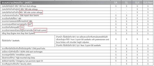 Giá cao hơn 100 triệu đồng, Suzuki Swift tại Việt Nam còn thiếu loạt trang bị an toàn so với bản Thái Lan - Ảnh 6.