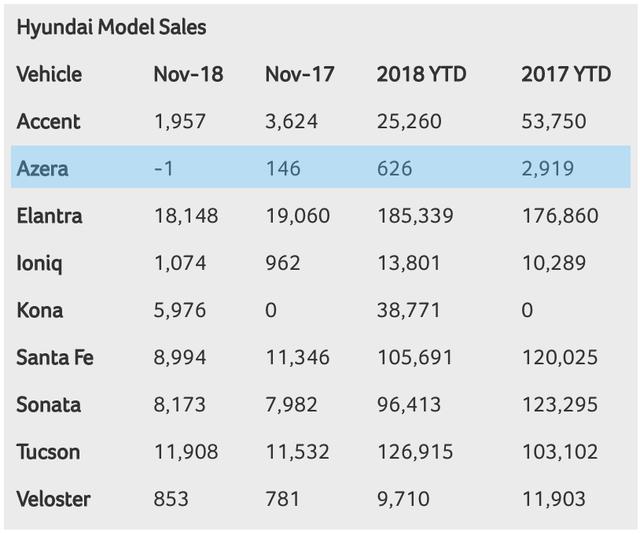 Chuyện lạ: Hyundai vừa bán được âm 1 (-1) chiếc ô tô tại Mỹ - Ảnh 1.
