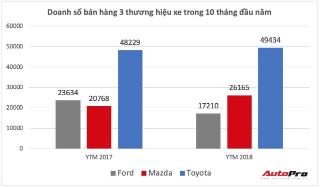 Mazda bơm khuyến mại, quyết đuổi theo Toyota sau khi vươn lên thứ 2 với mốc bán 120.000 xe - Ảnh 2.