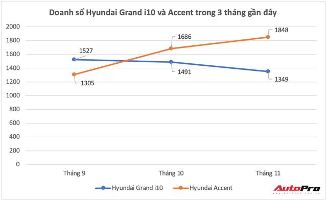 Hyundai Grand i10 thất thế, Accent vươn lên mạnh mẽ - Trật tự mới đối trọng với Toyota Wigo, Vios - Ảnh 1.