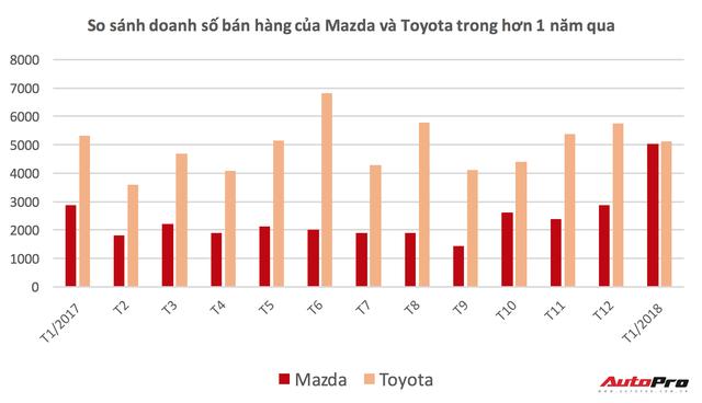 Mazda lần đầu bán xe nhiều ngang Toyota tại Việt Nam - Ảnh 1.