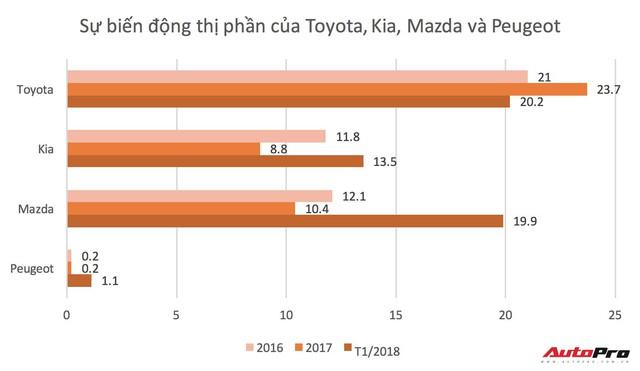 Mazda lần đầu bán xe nhiều ngang Toyota tại Việt Nam - Ảnh 2.