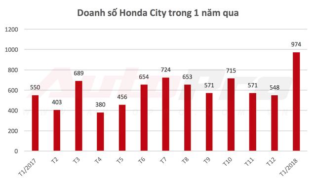 Sốt sắng mua ô tô chạy Tết, người Việt giúp nhiều mẫu xe bán chạy kỷ lục - Ảnh 8.