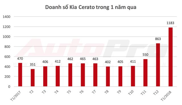 Sốt sắng mua ô tô chạy Tết, người Việt giúp nhiều mẫu xe bán chạy kỷ lục - Ảnh 6.