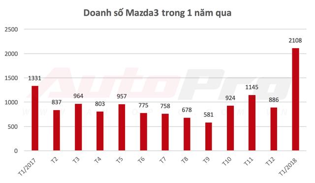 Sốt sắng mua ô tô chạy Tết, người Việt giúp nhiều mẫu xe bán chạy kỷ lục - Ảnh 2.