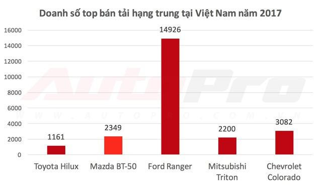 Nghịch lý bán tải ASEAN và Việt Nam: Ford Ranger thất thế trước Toyota Hilux và Isuzu D-Max - Ảnh 3.