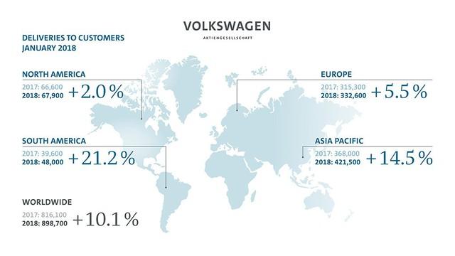 Volkswagen bán gần 899.000 xe ngay trong tháng đầu năm 2018 - Ảnh 2.
