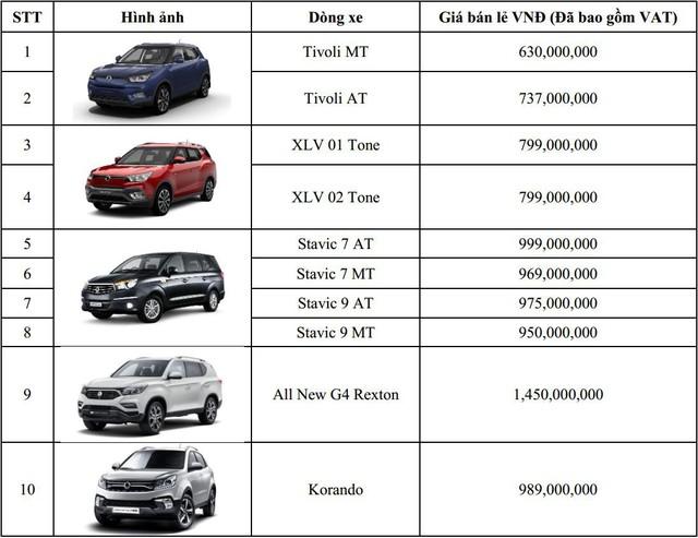 Cạnh tranh Toyota Fortuner, SsangYong G4 Rexton chốt giá 1,45 tỷ đồng tại Việt Nam - Ảnh 1.