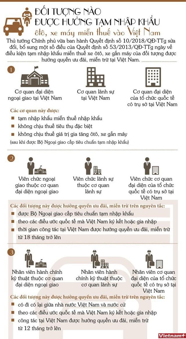 [Infographic] Đối tượng hưởng tạm nhập khẩu ô tô, xe máy miễn thuế - Ảnh 1.