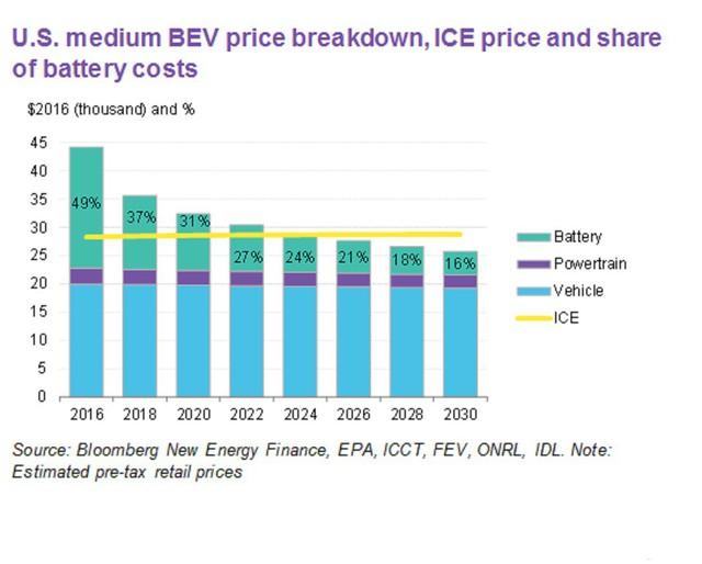 7 năm tới, giá ô tô điện có thể rẻ hơn xe xăng - Ảnh 1.