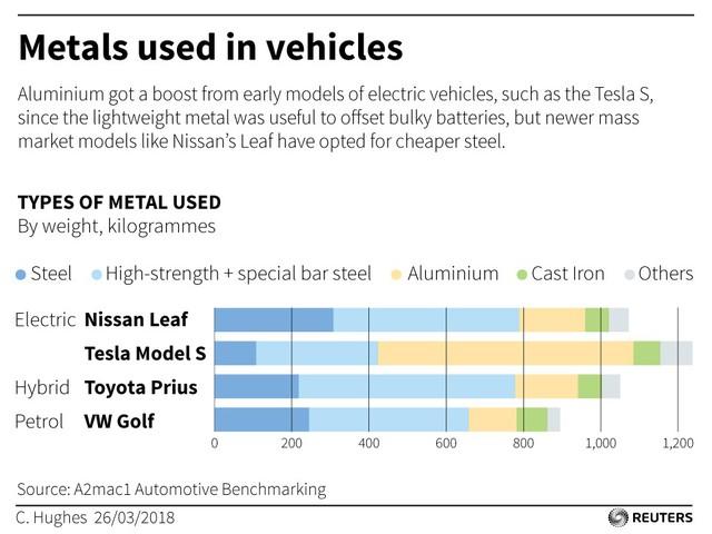 Nhôm đối đầu thép: Đâu là chất liệu chế tạo ô tô trong thời gian tới? - Ảnh 4.