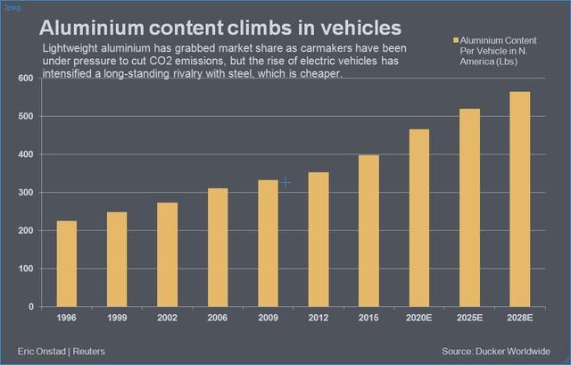 Nhôm đối đầu thép: Đâu là chất liệu chế tạo ô tô trong thời gian tới? - Ảnh 3.