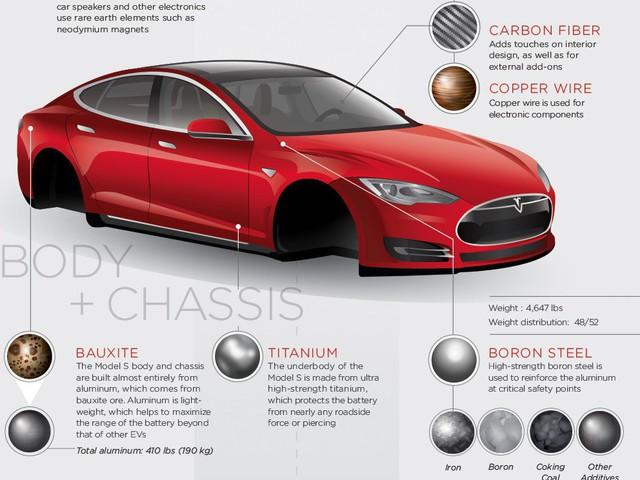 Nhôm đối đầu thép: Đâu là chất liệu chế tạo ô tô trong thời gian tới? - Ảnh 2.