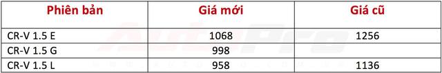 Honda CR-V 2018 chính thức giảm 188 triệu đồng, về từ 958 triệu đồng - Ảnh 1.