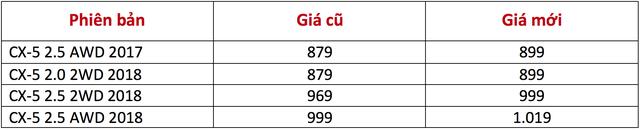 Mazda CX-5 đồng loạt tăng giá - Ảnh 1.