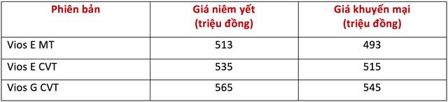Toyota Vios khuyến mại nóng, Camry tăng giá nhẹ - Ảnh 1.