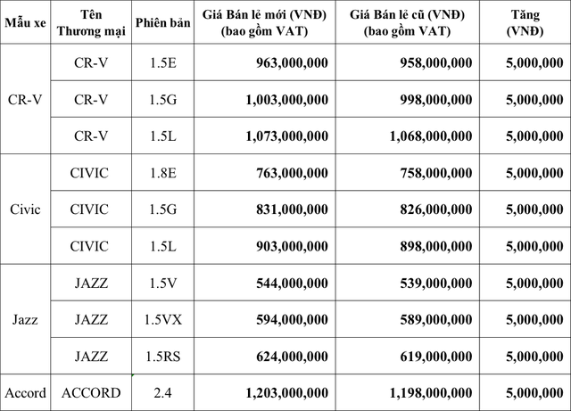 Honda Việt Nam tăng giá tất cả ô tô nhập khẩu - Ảnh 2.