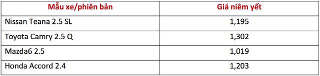 Cạnh tranh Toyota Camry, Nissan Teana nhập khẩu giảm giá gần 300 triệu đồng chỉ sau 3 tháng - Ảnh 1.